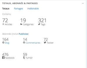 Mon bilan blog au bout de 2 mois
