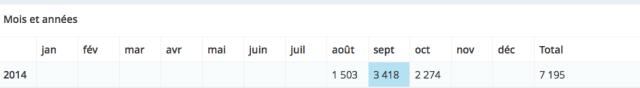 Mon bilan après 2 mois de blog